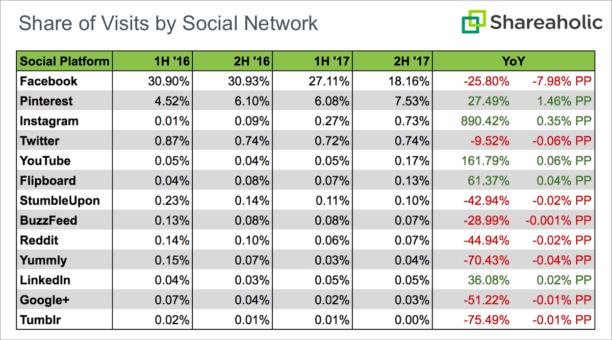 Part-traffic-social