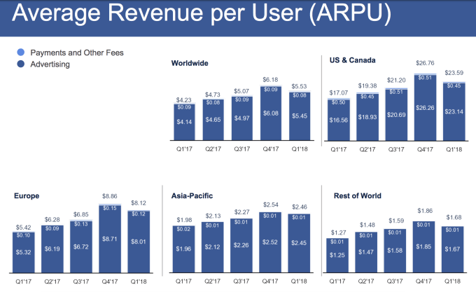 Facebook Q1 2018 - average revenue per user