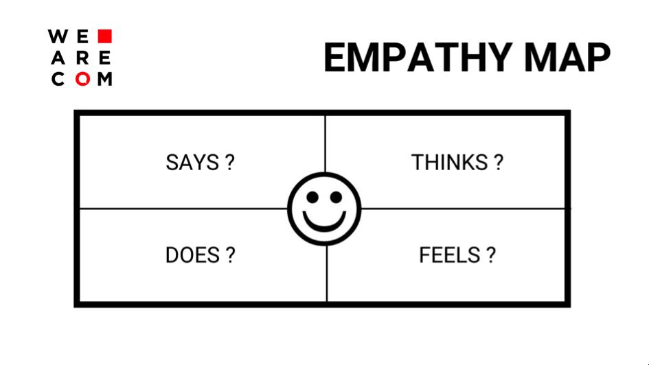 UX DESIGN - Empathy Map
