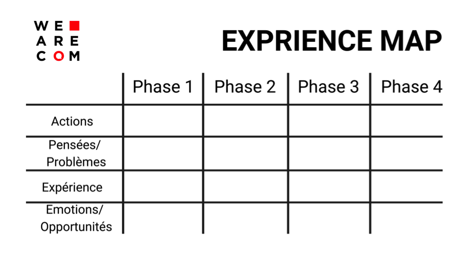 UX DESIGN - Experience Map
