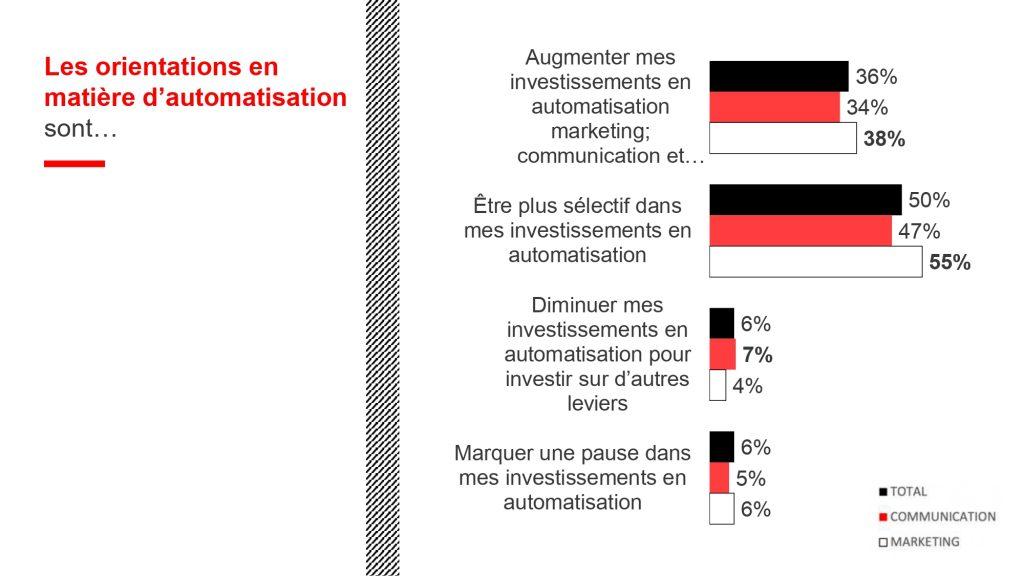 Tendances automatisation